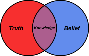 belief_venn_diagram